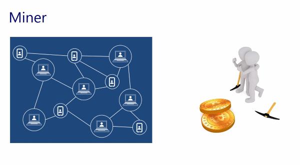 Bitcoin - einfach erklärt - Miner