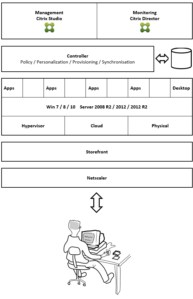 Zusammenspiel der Citrix-Komponenten