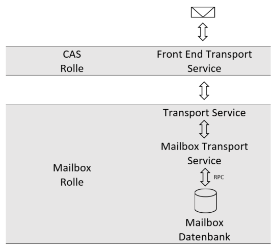 Exchange 2013 - Mailflow
