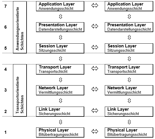 iso osi layer Model open systems interconnection macam – macam port 7 layer osi jump to navigation 7 layer osi model 7 layer osi (iso) yang menyediakan.