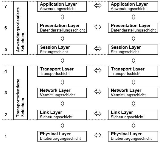 ISO-OSI-Modell