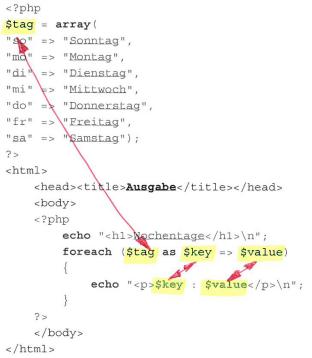 PHP-Tutorial - foreach-Schleife