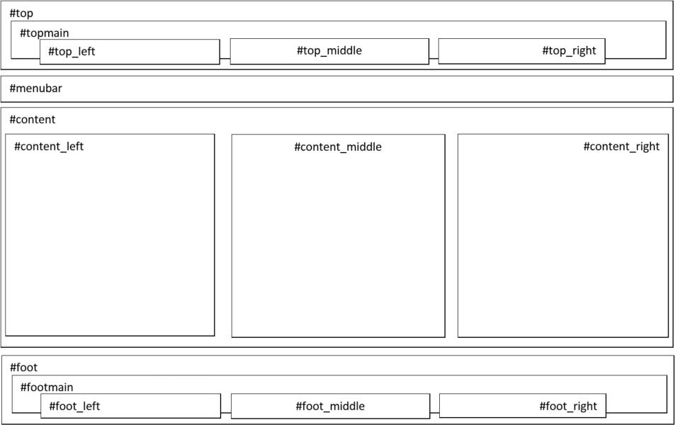 Standard-Struktur für Webseitenlayout