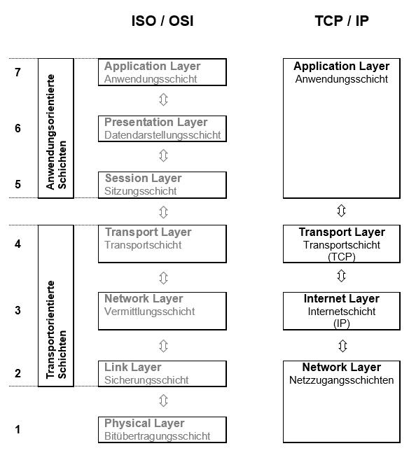 Gegenüberstellung TCP/IP Modell - ISO/OSI Modell