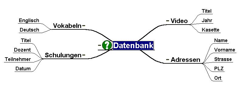 Access - Was fällt den meisten zum Thema Datenbank ein?