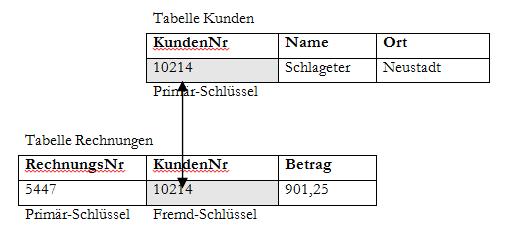 Datenbank Fremdschlüssel