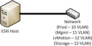 VMware vSphere Netzwerk