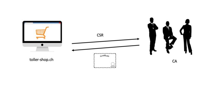 ca-csr-zertifikat-ssl-einfach-erklaert