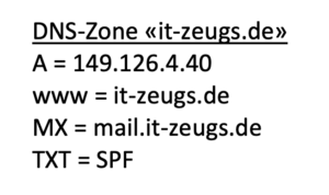 DNS-Zone stark vereinfach