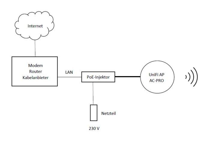 Ubiquiti UniFi AP AC-PRO 1300Mbit/s, 450Mbit/s